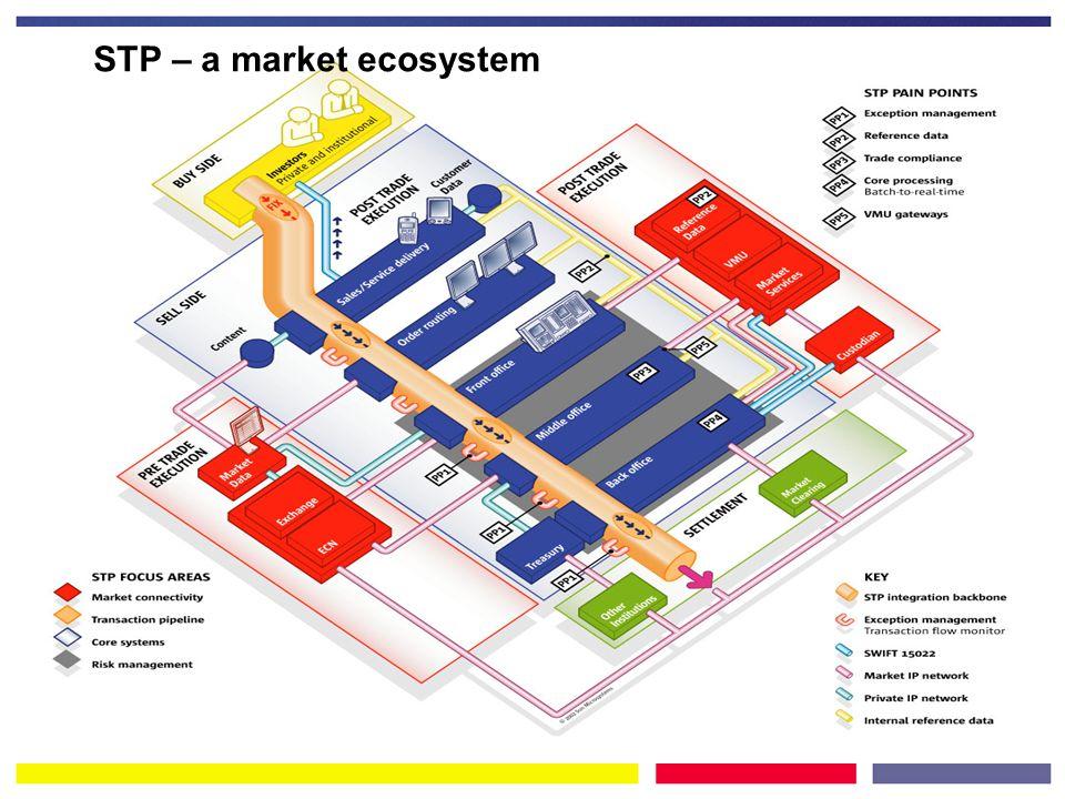 STP – a market ecosystem