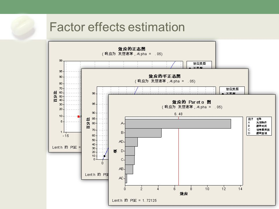 Factor effects estimation