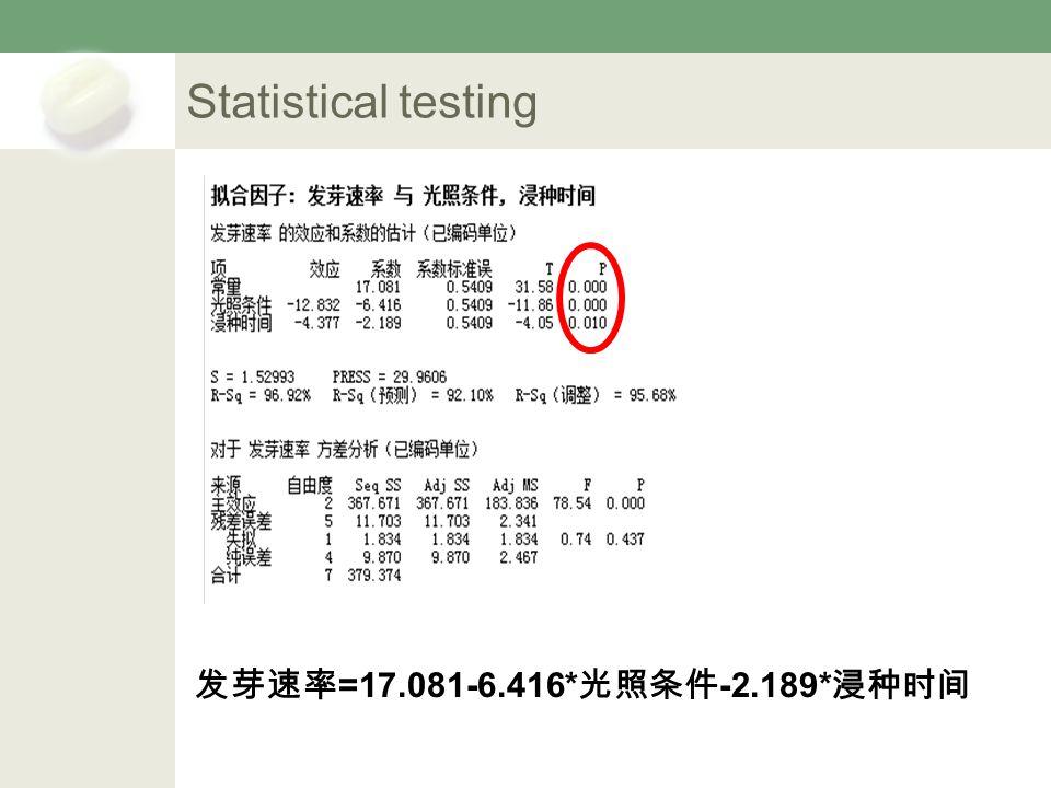 Statistical testing 发芽速率 =17.081-6.416* 光照条件 -2.189* 浸种时间