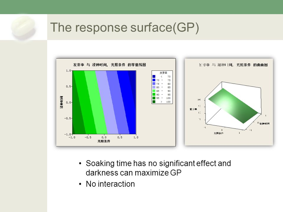 The response surface(GP) Soaking time has no significant effect and darkness can maximize GP No interaction