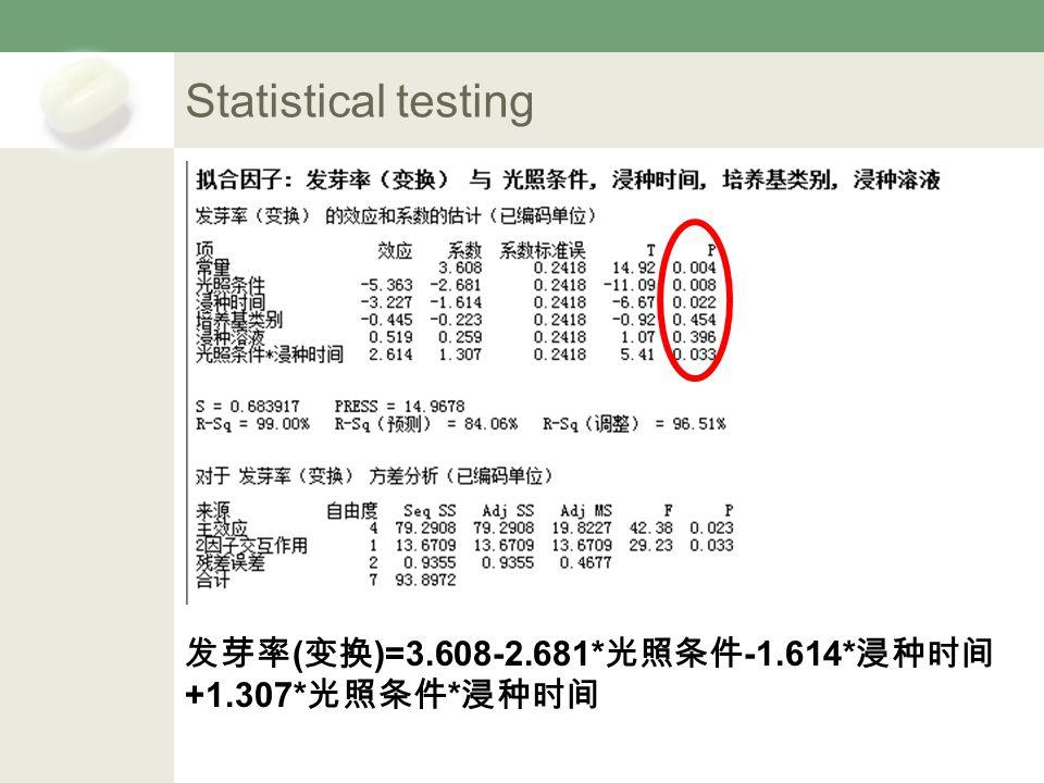 Statistical testing 发芽率 ( 变换 )=3.608-2.681* 光照条件 -1.614* 浸种时间 +1.307* 光照条件 * 浸种时间