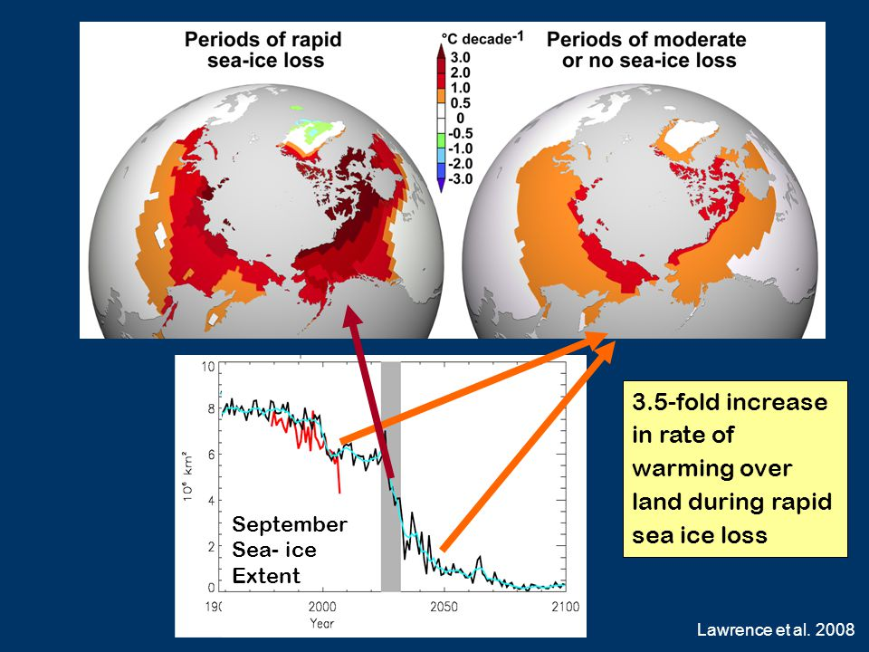 September Sea- ice Extent 3.5-fold increase in rate of warming over land during rapid sea ice loss Lawrence et al. 2008