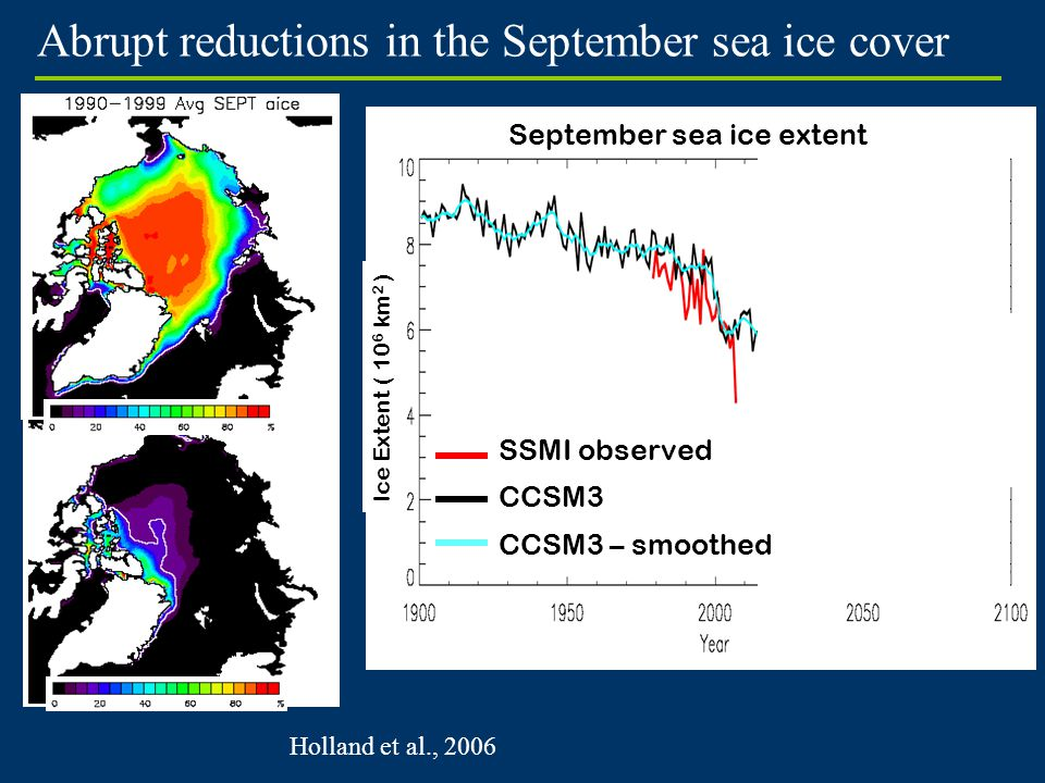 "Abrupt reductions in the September sea ice cover ""Abrupt"" transition Holland et al., 2006 Ice Extent ( 10 6 km 2 ) September sea ice extent 9 events a"