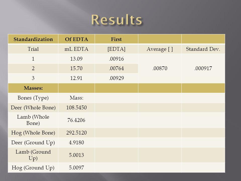 StandardizationOf EDTAFirst TrialmL EDTA[EDTA]Average [ ]Standard Dev. 113.09.00916.00870.000917 215.70.00764 312.91.00929 Masses: Bones (Type)Mass: D
