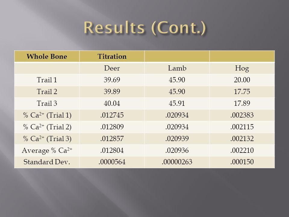 Whole BoneTitration DeerLambHog Trail 139.6945.9020.00 Trail 239.8945.9017.75 Trail 340.0445.9117.89 % Ca 2+ (Trial 1).012745.020934.002383 % Ca 2+ (Trial 2).012809.020934.002115 % Ca 2+ (Trial 3).012857.020939.002132 Average % Ca 2+.012804.020936.002210 Standard Dev..0000564.00000263.000150