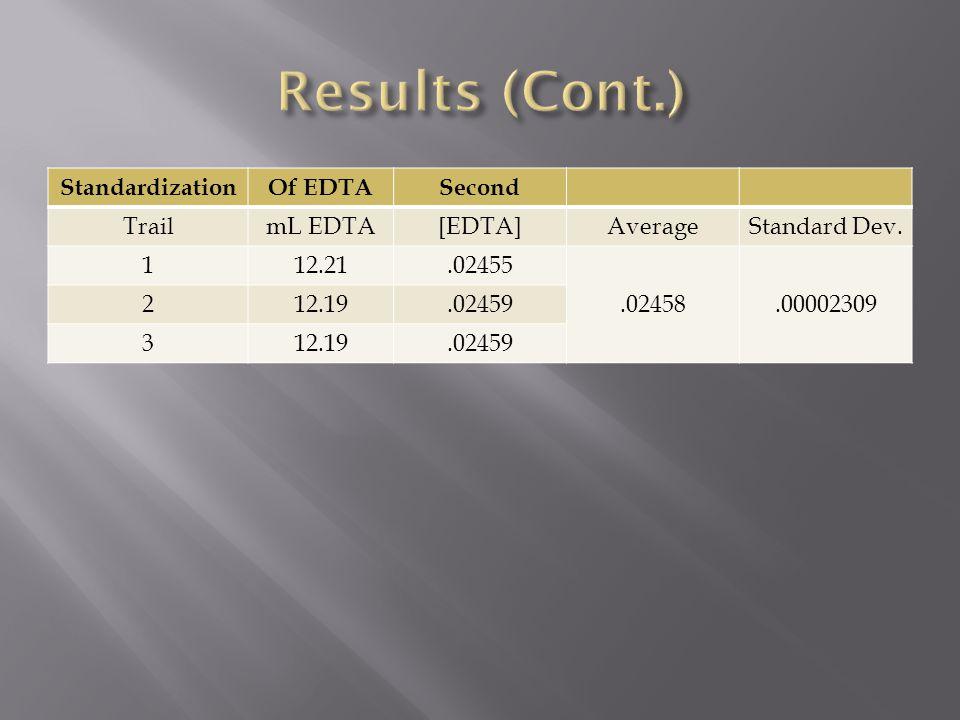 StandardizationOf EDTASecond TrailmL EDTA[EDTA]AverageStandard Dev. 112.21.02455.02458.00002309 212.19.02459 312.19.02459