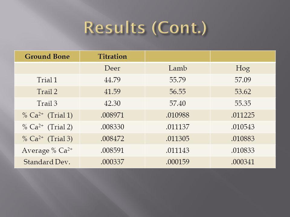 Ground BoneTitration DeerLambHog Trial 144.7955.7957.09 Trail 241.5956.5553.62 Trail 342.3057.4055.35 % Ca 2+ (Trial 1).008971.010988.011225 % Ca 2+ (Trial 2).008330.011137.010543 % Ca 2+ (Trial 3).008472.011305.010883 Average % Ca 2+.008591.011143.010833 Standard Dev..000337.000159.000341