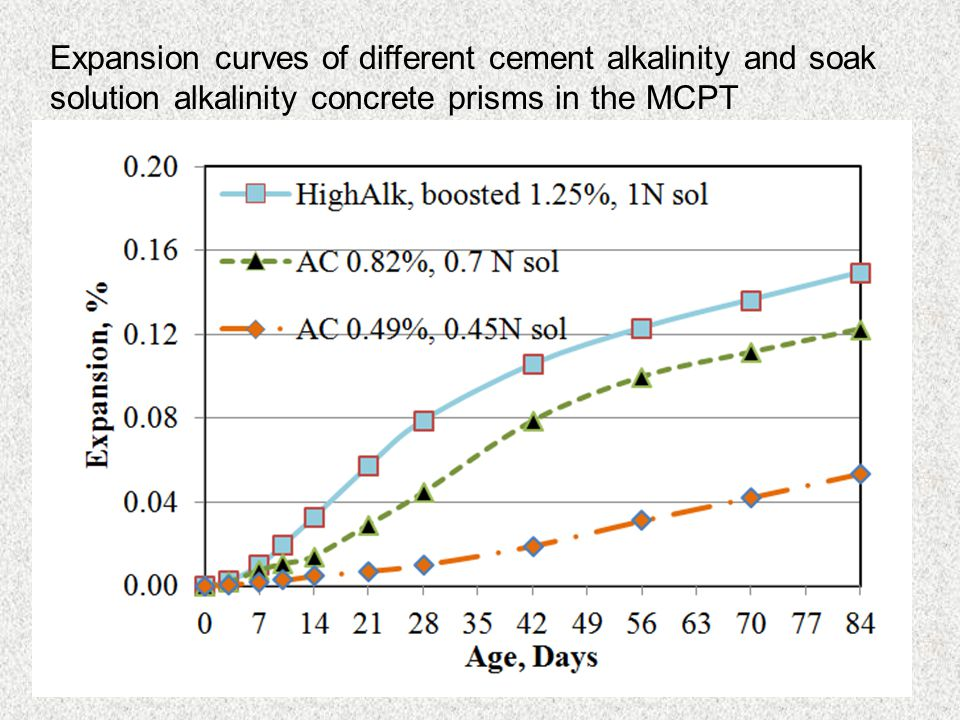 Expansion curves of different cement alkalinity and soak solution alkalinity concrete prisms in the MCPT