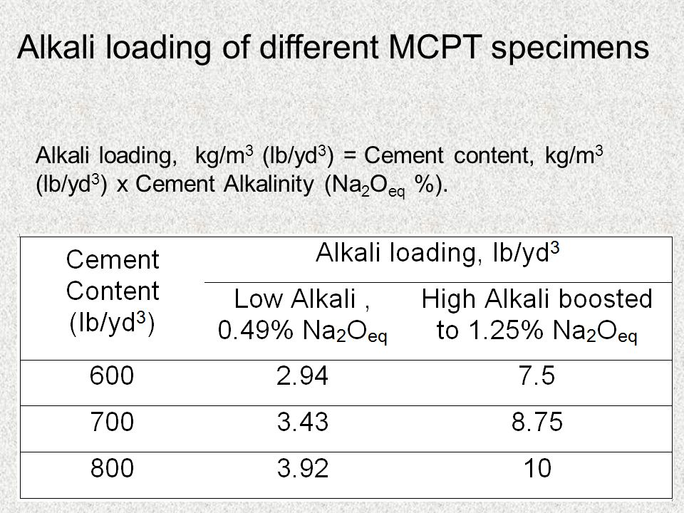 Alkali loading of different MCPT specimens Alkali loading, kg/m 3 (lb/yd 3 ) = Cement content, kg/m 3 (lb/yd 3 ) x Cement Alkalinity (Na 2 O eq %).