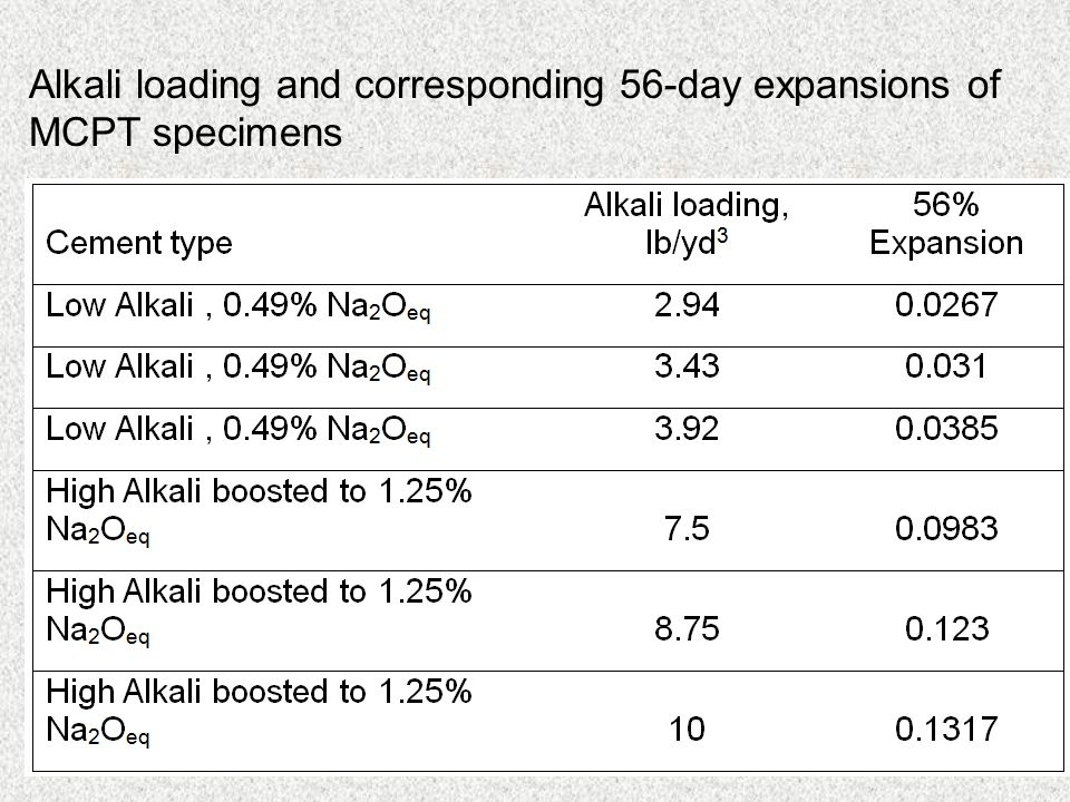 Alkali loading and corresponding 56-day expansions of MCPT specimens