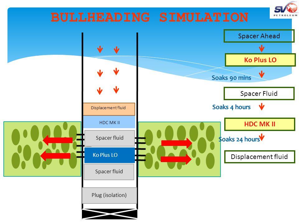 HDC MK II Displacement fluid BULLHEADING SIMULATION Ko Plus LO Spacer fluid Spacer Ahead Spacer Fluid Displacement fluid Ko Plus LO HDC MK II Plug (isolation) Spacer fluid