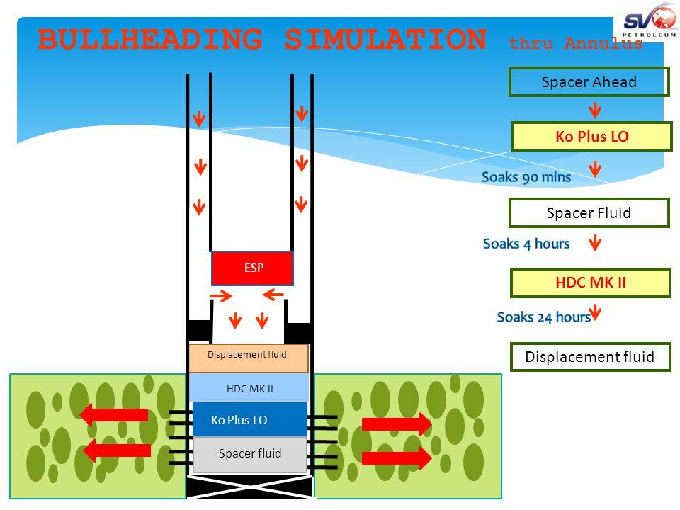 Tembungo A08 Stimulations with KO Plus LO + HDC MK II