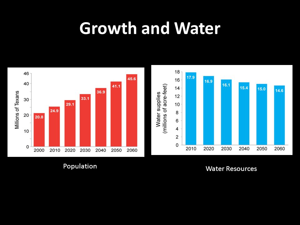 Growth and Water Population Water Resources