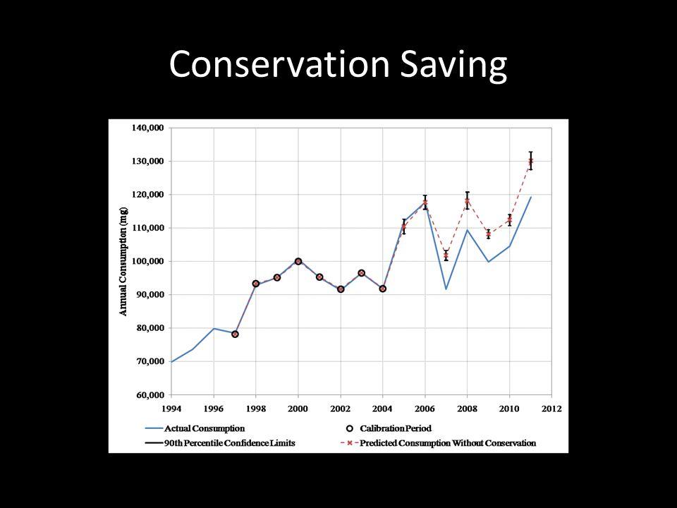 Conservation Saving