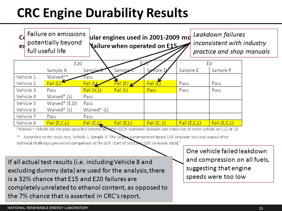 11 Concluded that two popular engines used in 2001-2009 model year vehicles experienced mechanical failure when operated on E15 CRC Engine Durability