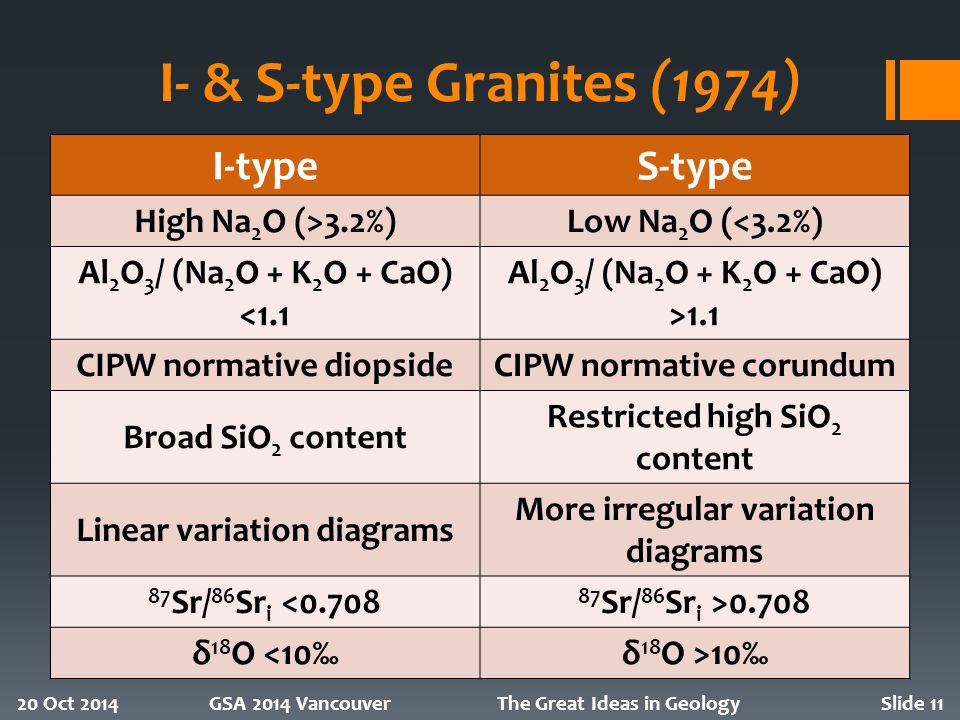 I- & S-type Granites (1974) I-typeS-type High Na 2 O (>3.2%)Low Na 2 O (<3.2%) Al 2 O 3 / (Na 2 O + K 2 O + CaO) <1.1 Al 2 O 3 / (Na 2 O + K 2 O + CaO) >1.1 CIPW normative diopsideCIPW normative corundum Broad SiO 2 content Restricted high SiO 2 content Linear variation diagrams More irregular variation diagrams 87 Sr/ 86 Sr i <0.708 87 Sr/ 86 Sr i >0.708 δ 18 O <10‰δ 18 O >10‰ 20 Oct 2014GSA 2014 VancouverThe Great Ideas in GeologySlide 11