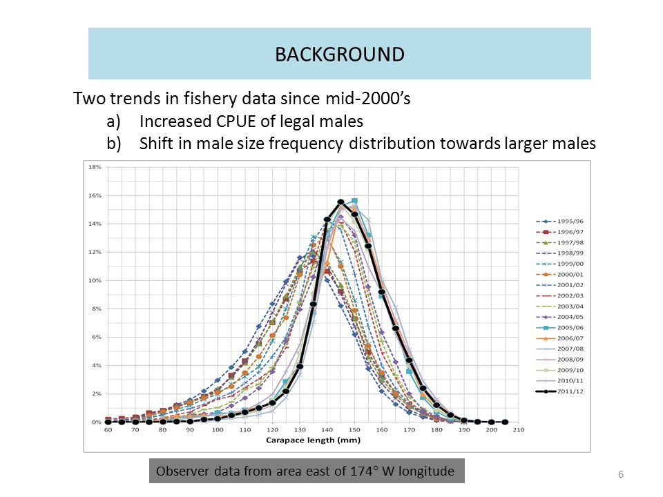 Two trends in fishery data since mid-2000's a)Increased CPUE of legal males b)Shift in male size frequency distribution towards larger males 6 Observer data from area east of 174 ° W longitude BACKGROUND