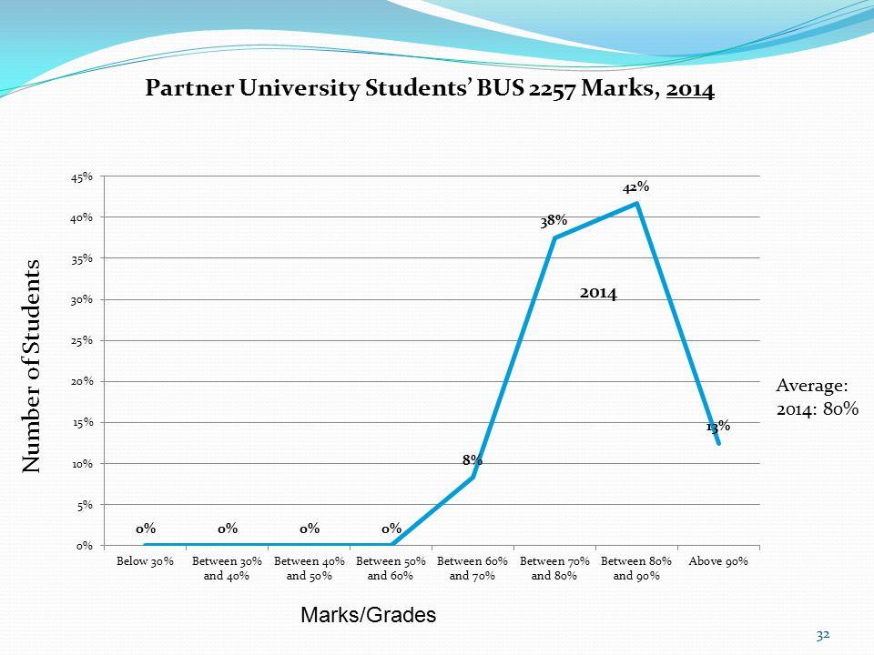32 Marks/Grades