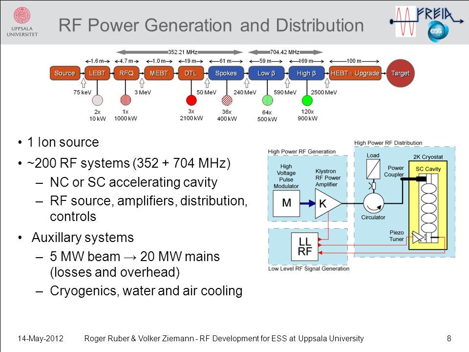 RF Power Generation and Distribution 1 Ion source ~200 RF systems (352 + 704 MHz) –NC or SC accelerating cavity –RF source, amplifiers, distribution,