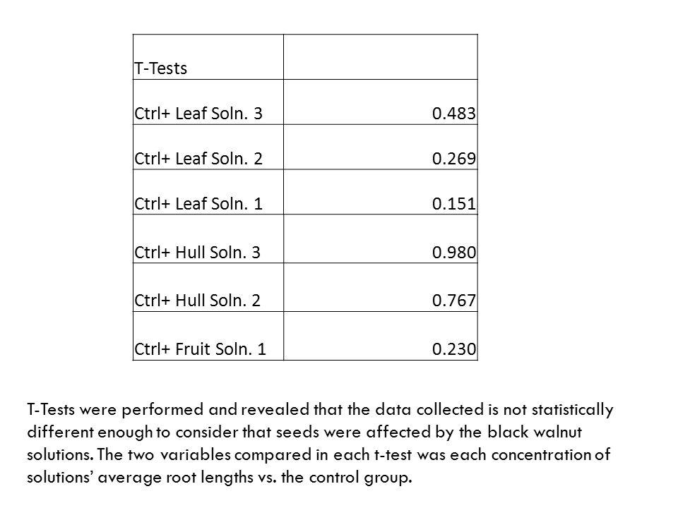 T-Tests Ctrl+ Leaf Soln. 30.483 Ctrl+ Leaf Soln. 20.269 Ctrl+ Leaf Soln. 10.151 Ctrl+ Hull Soln. 30.980 Ctrl+ Hull Soln. 20.767 Ctrl+ Fruit Soln. 10.2