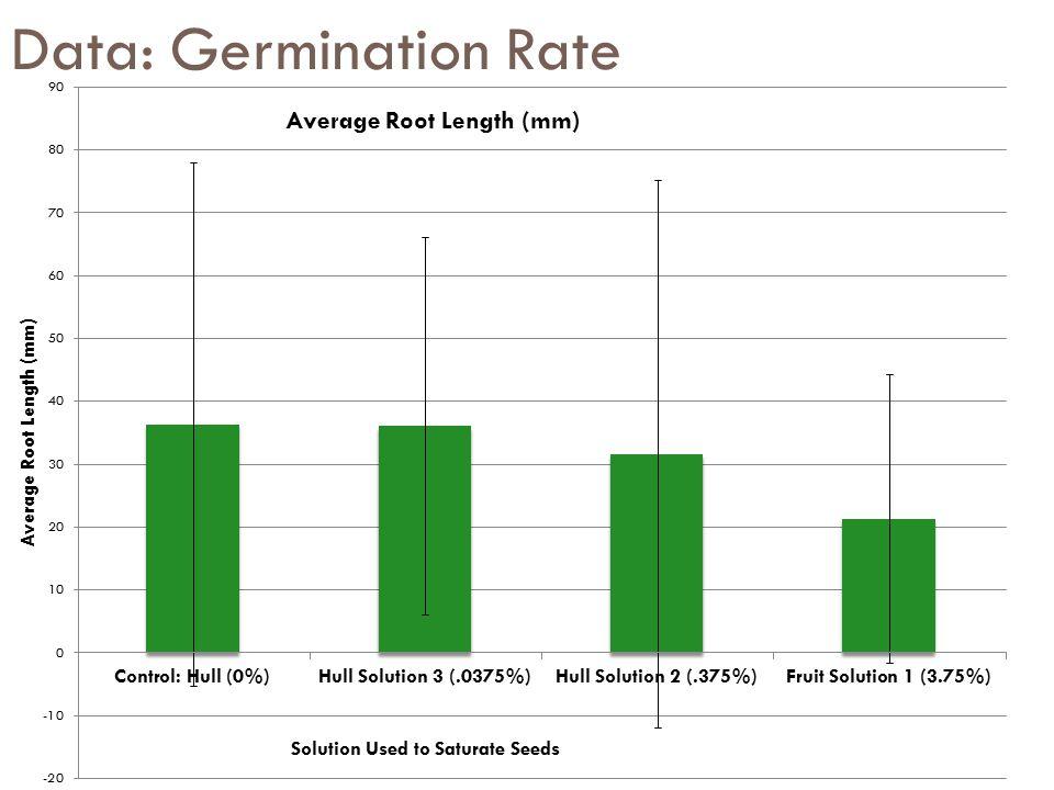 Data: Germination Rate
