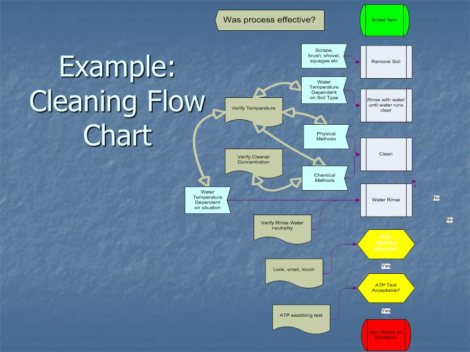 Example: Cleaning Flow Chart Was cleaning effective?