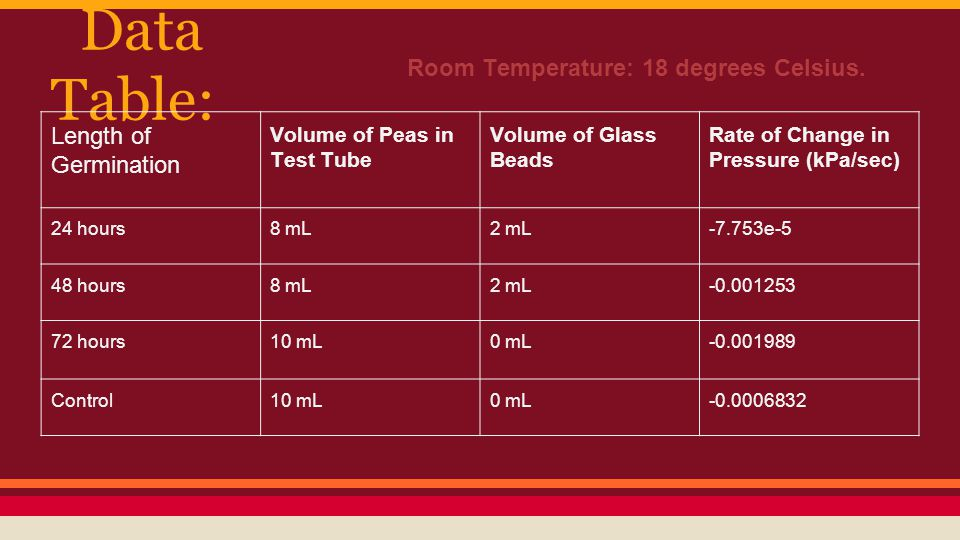 Data Table: Length of Germination Volume of Peas in Test Tube Volume of Glass Beads Rate of Change in Pressure (kPa/sec) 24 hours8 mL2 mL-7.753e-5 48