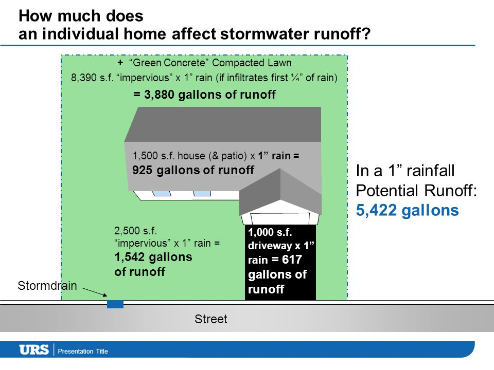 Presentation Title How much does an individual home affect stormwater runoff.