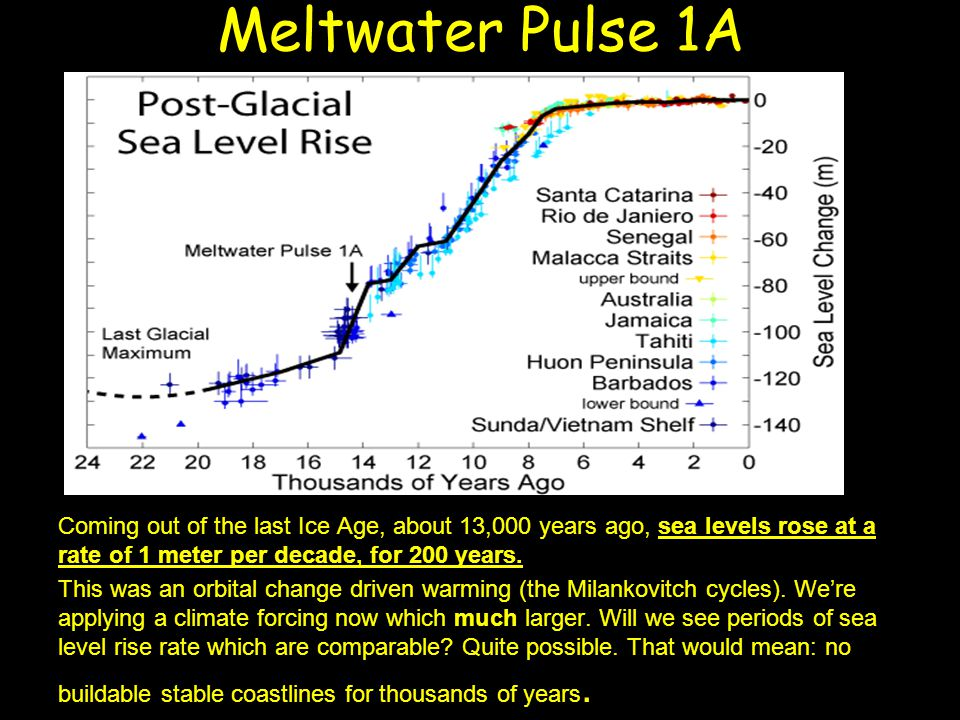 Meltwater Pulse 1A Coming out of the last Ice Age, about 13,000 years ago, sea levels rose at a rate of 1 meter per decade, for 200 years. This was an