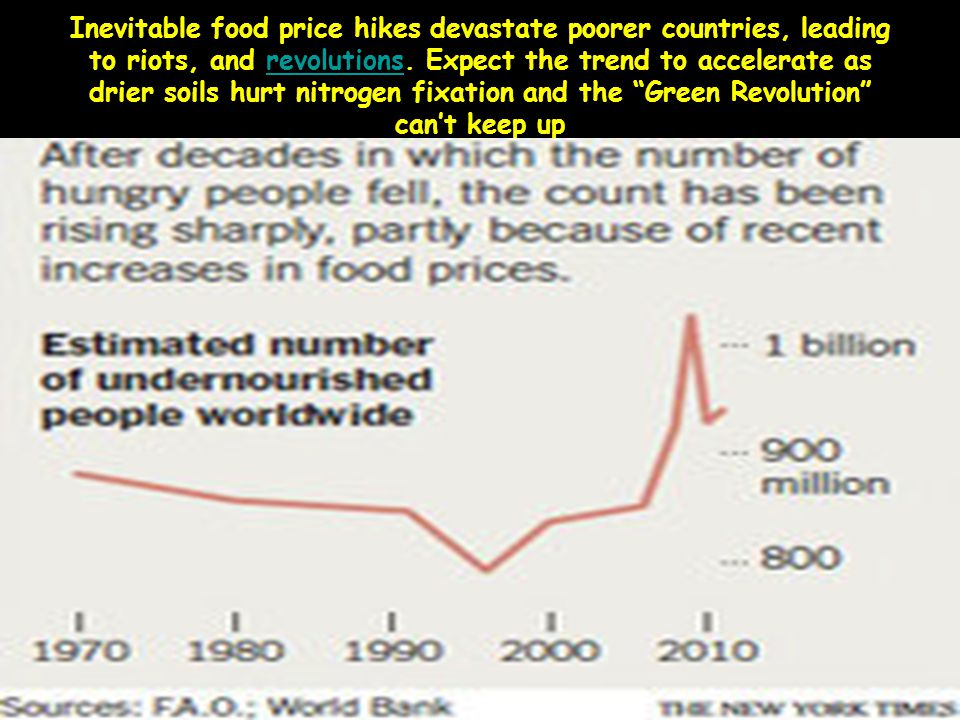 Inevitable food price hikes devastate poorer countries, leading to riots, and revolutions. Expect the trend to accelerate as drier soils hurt nitrogen