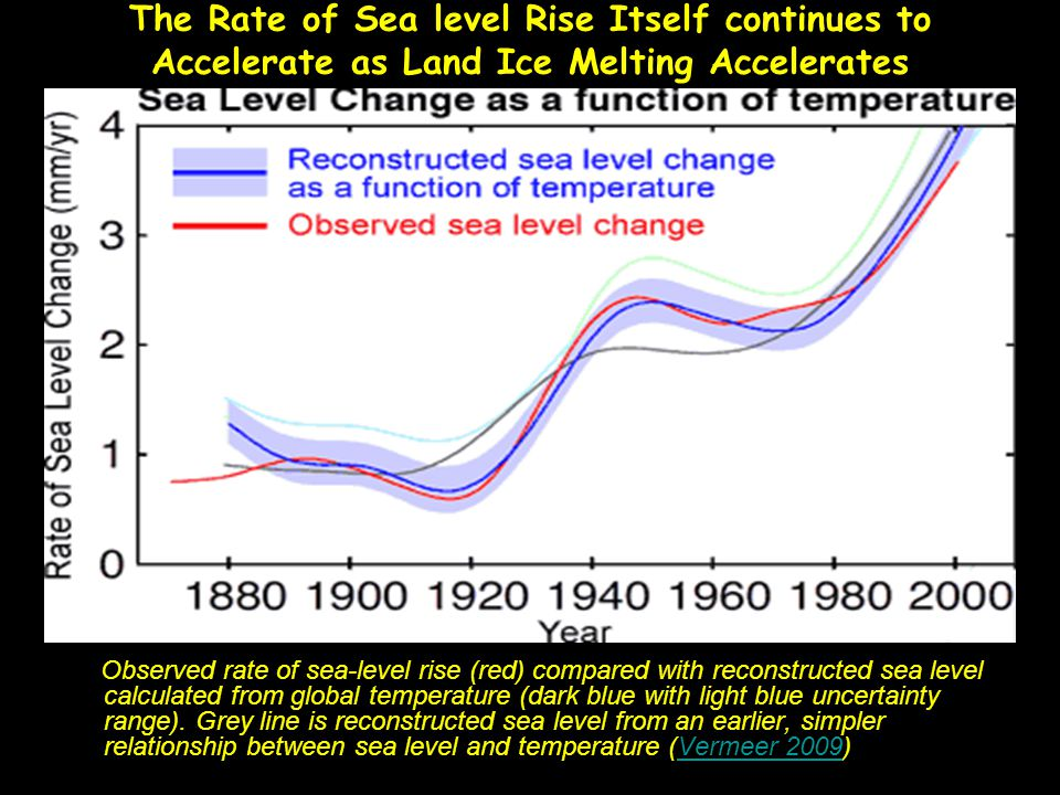 The Rate of Sea level Rise Itself continues to Accelerate as Land Ice Melting Accelerates Observed rate of sea-level rise (red) compared with reconstr