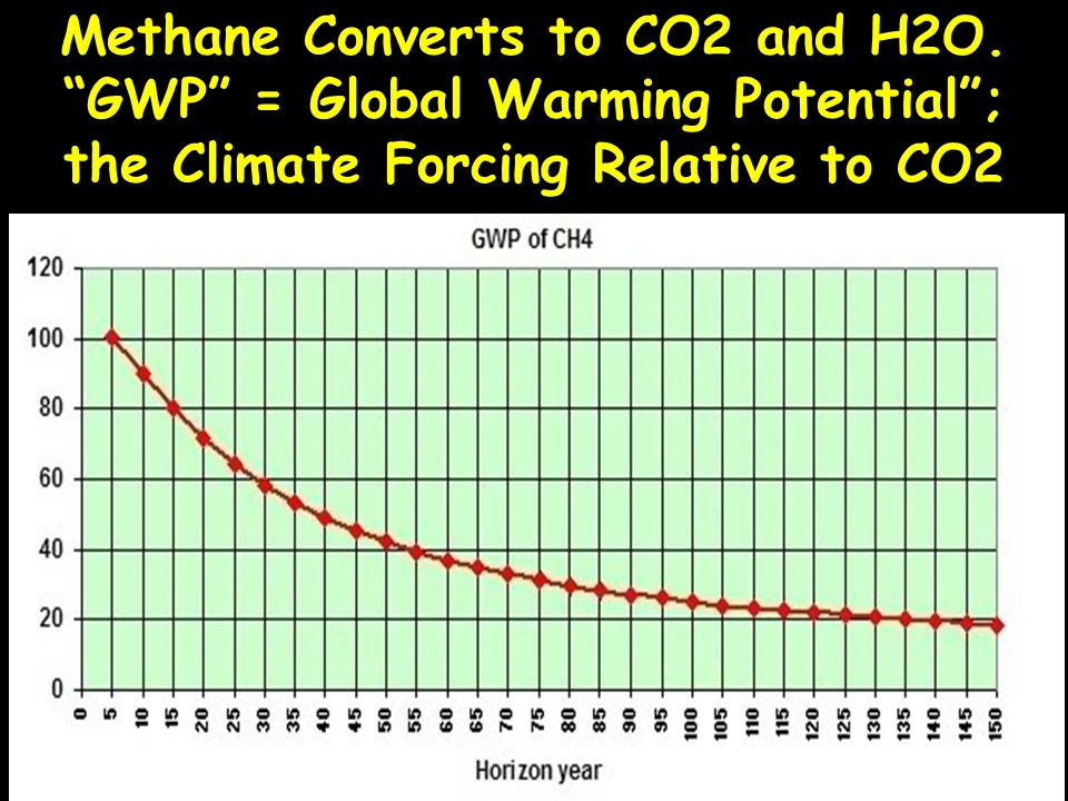 """Methane Converts to CO2 and H2O. """"GWP"""" = Global Warming Potential""""; the Climate Forcing Relative to CO2"""