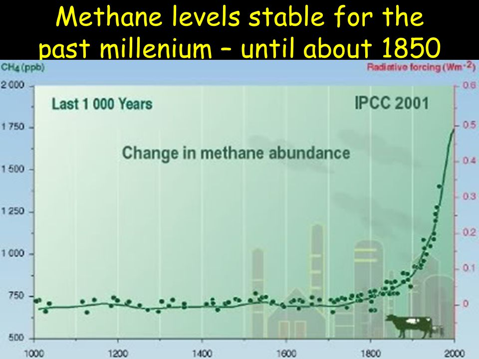 Methane levels stable for the past millenium – until about 1850