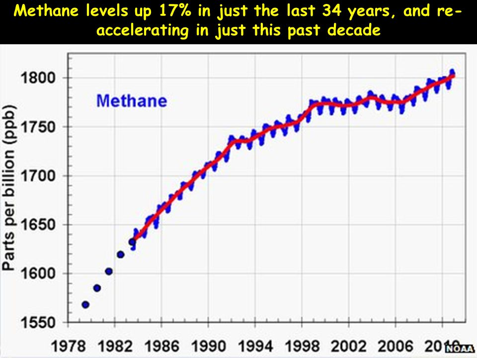 Methane levels up 17% in just the last 34 years, and re- accelerating in just this past decade