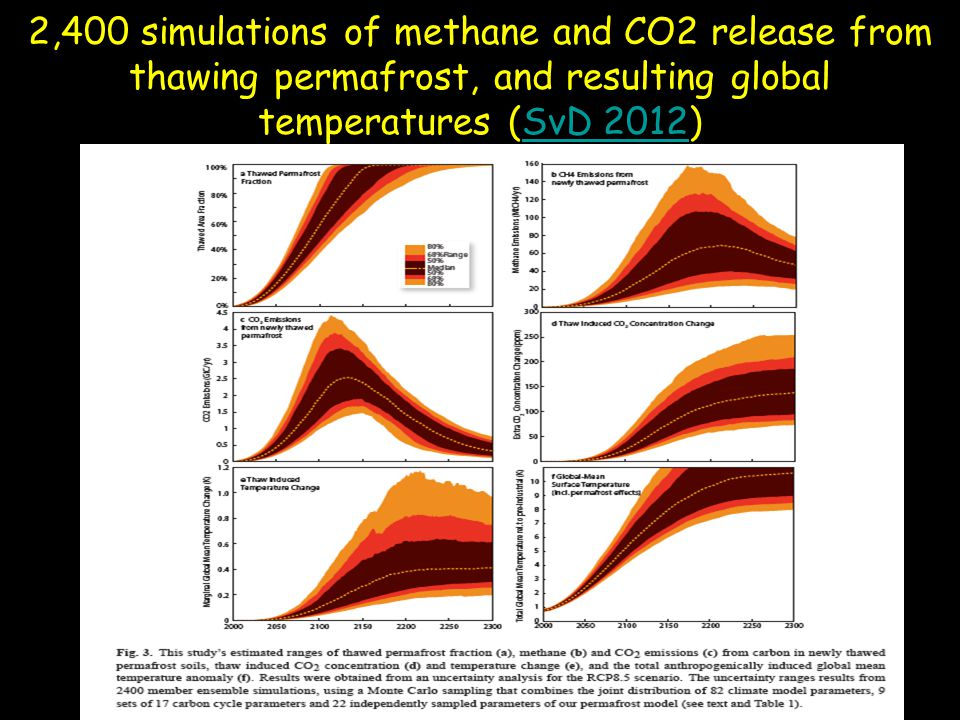 2,400 simulations of methane and CO2 release from thawing permafrost, and resulting global temperatures (SvD 2012)SvD 2012