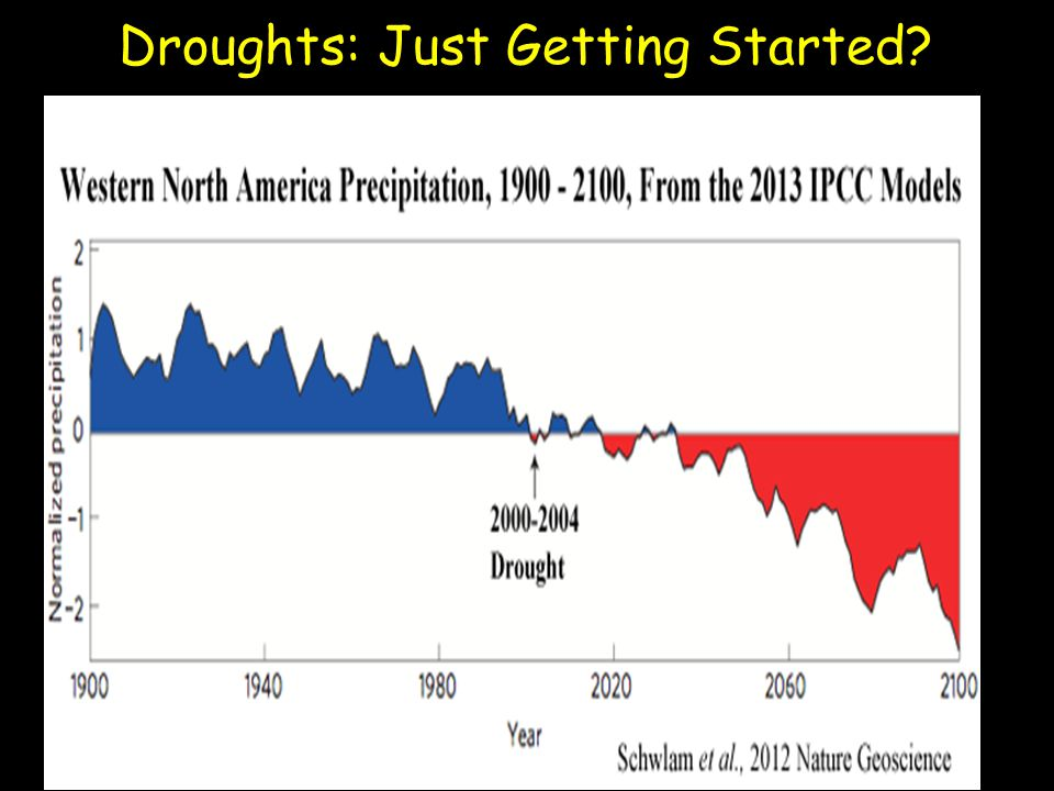 Droughts: Just Getting Started?