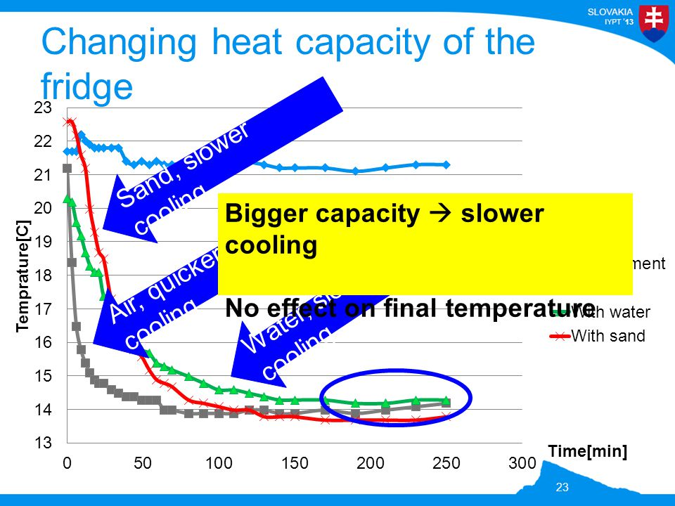 13 Changing heat capacity of the fridge 23 Air, quicker cooling Sand, slower cooling Water, slowest cooling Bigger capacity  slower cooling No effect on final temperature