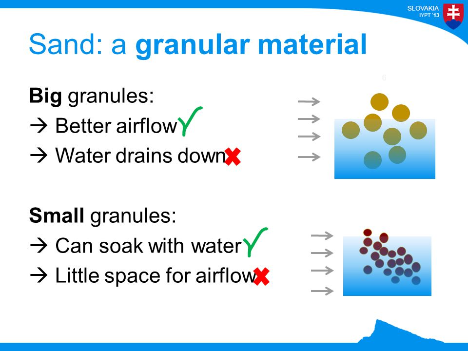 13 Big granules:  Better airflow  Water drains down Small granules:  Can soak with water  Little space for airflow Sand: a granular material 6