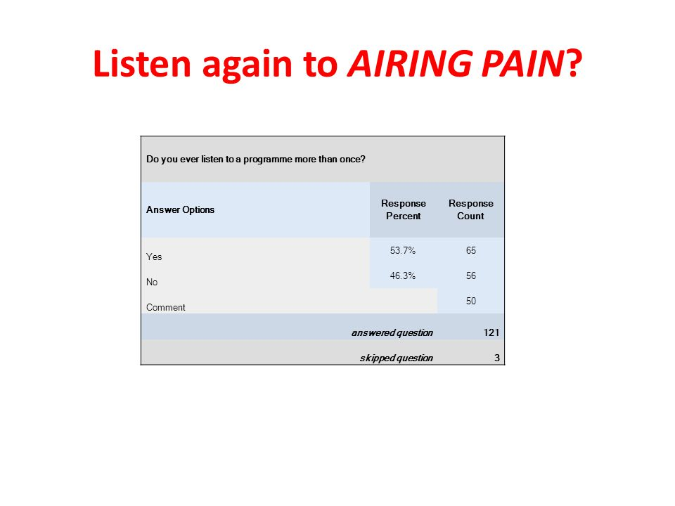Listen again to AIRING PAIN. Do you ever listen to a programme more than once.