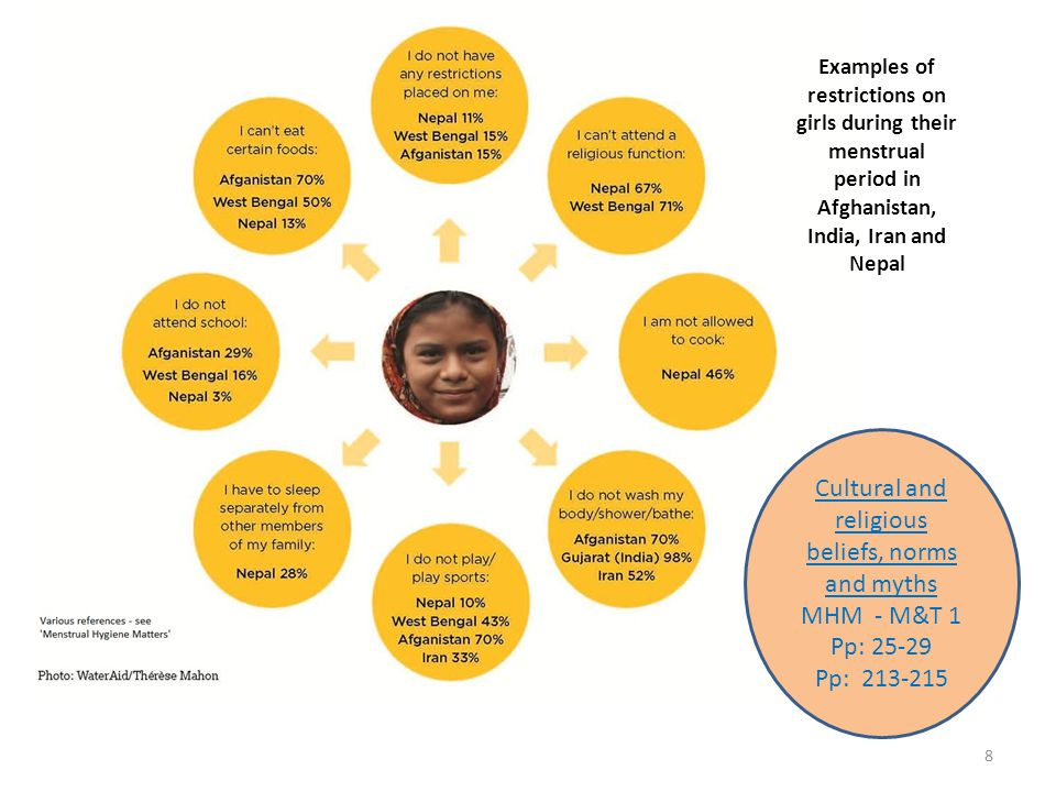 UNICEF research into MHM in emergencies 2012 Hayden, T (2012) Menstrual Hygiene Management in Emergencies: Taking stock of support from UNICEF and partners Handout – summary of findings Handout (later) – FGD questions Full report on resource CD 29