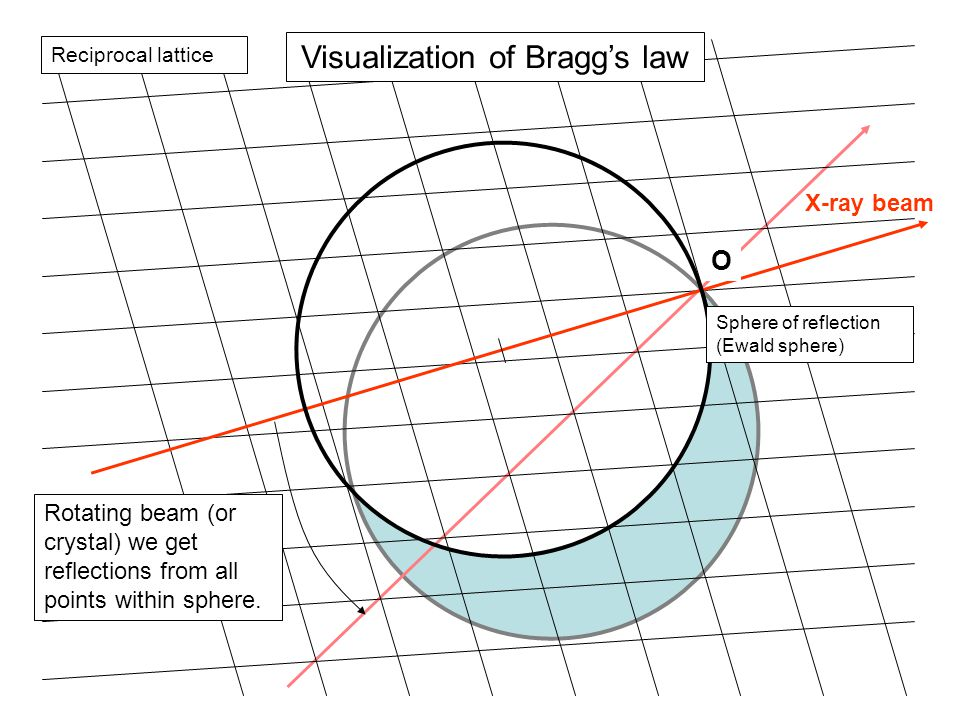 X-ray beam Reciprocal lattice Visualization of Bragg's law Sphere of reflection (Ewald sphere) O Rotating beam (or crystal) we get reflections from al