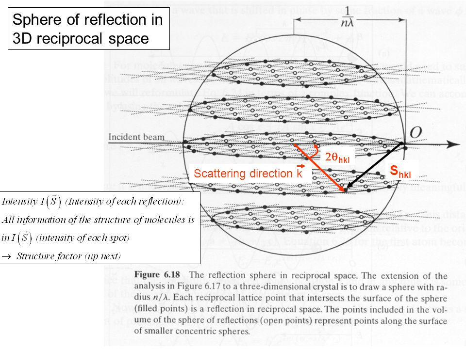 Sphere of reflection in 3D reciprocal space  hkl Scattering direction k S hkl