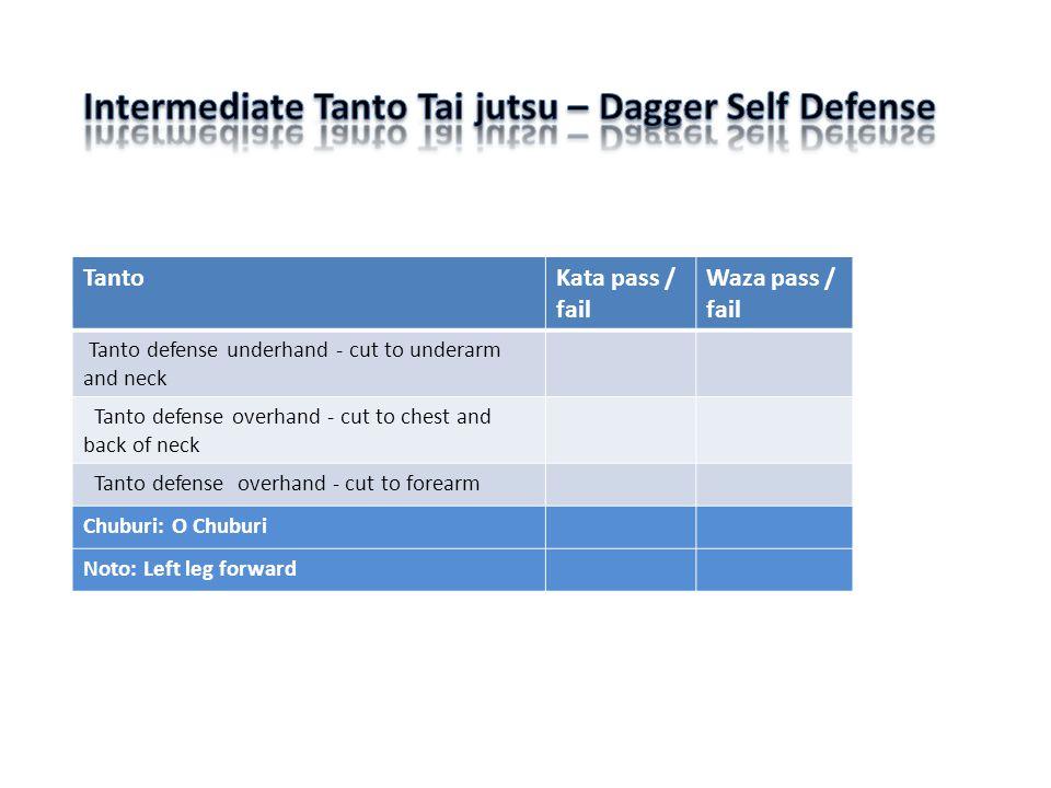 TantoKata pass / fail Waza pass / fail Tanto defense underhand - cut to underarm and neck Tanto defense overhand - cut to chest and back of neck Tanto