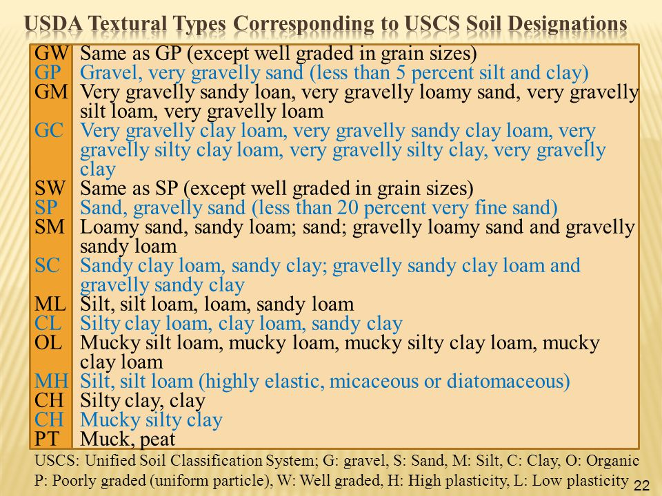 USCS: Unified Soil Classification System; G: gravel, S: Sand, M: Silt, C: Clay, O: Organic P: Poorly graded (uniform particle), W: Well graded, H: Hig
