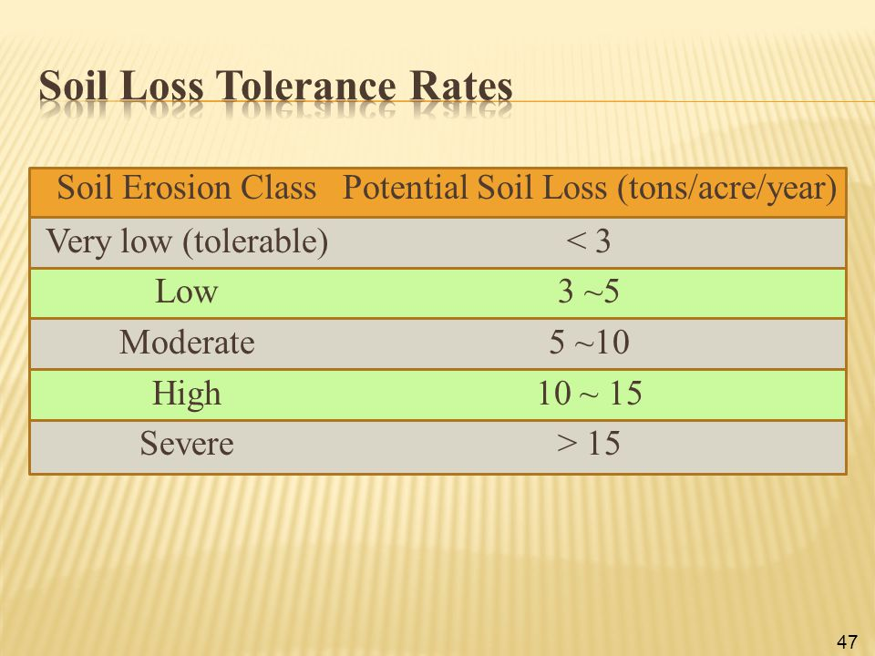 47 Soil Erosion Class Potential Soil Loss (tons/acre/year) Very low (tolerable)< 3 Low3 ~5 Moderate5 ~10 High10 ~ 15 Severe> 15
