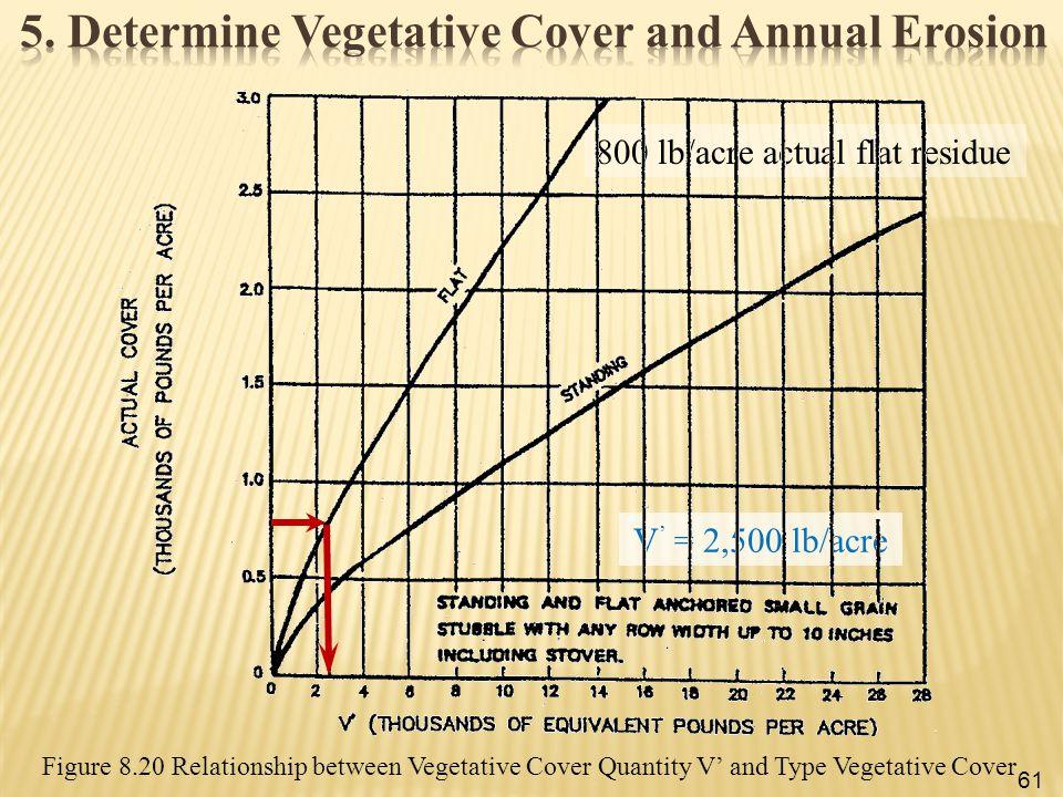 Figure 8.20 Relationship between Vegetative Cover Quantity V' and Type Vegetative Cover 800 lb/acre actual flat residue V ' = 2,500 lb/acre 61
