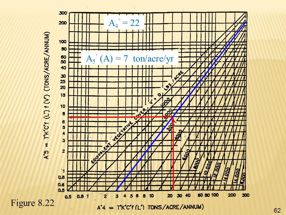 Figure 8.22 A 5 ' (A) = 7 ton/acre/yr A 4 ' = 22 62