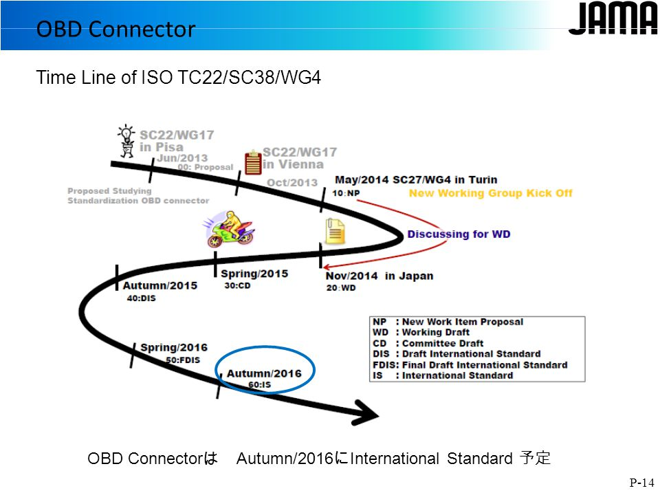OBD Connector P-14 Time Line of ISO TC22/SC38/WG4 OBD Connector は Autumn/2016 に International Standard 予定