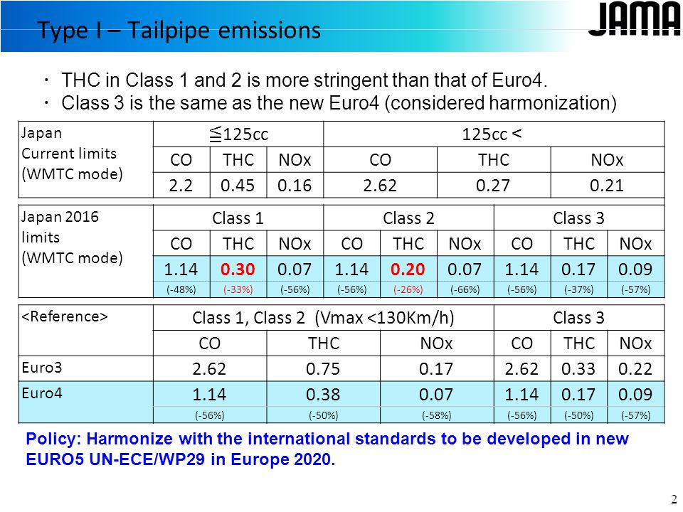 Type I – Tailpipe emissions 2 Japan Current limits (WMTC mode) ≦ 125cc125cc < COTHCNOxCOTHCNOx 2.20.450.162.620.270.21 Japan 2016 limits (WMTC mode) Class 1Class 2Class 3 COTHCNOxCOTHCNOxCOTHCNOx 1.140.300.071.140.200.071.140.170.09 (-48%)(-33%)(-56%) (-26%)(-66%)(-56%)(-37%)(-57%) Class 1, Class 2 (Vmax <130Km/h)Class 3 COTHCNOxCOTHCNOx Euro3 2.620.750.172.620.330.22 Euro4 1.140.380.071.140.170.09 (-56%)(-50%)(-58%)(-56%)(-50%)(-57%) Policy: Harmonize with the international standards to be developed in new EURO5 UN-ECE/WP29 in Europe 2020.