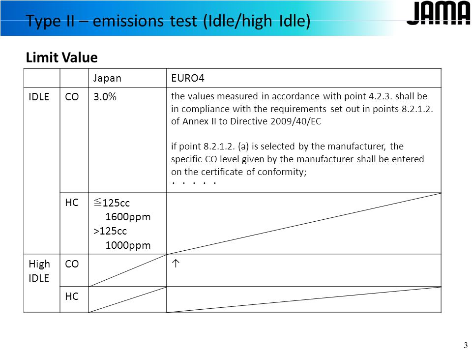 Type II – emissions test (Idle/high Idle) 3 JapanEURO4 IDLECO3.0% the values measured in accordance with point 4.2.3.